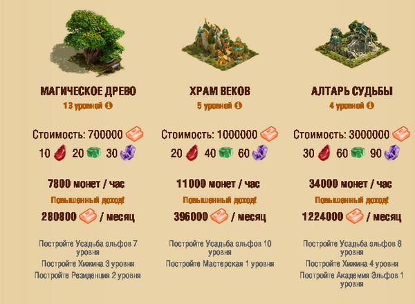 Elven Gold – создай эльфийский город и заработай